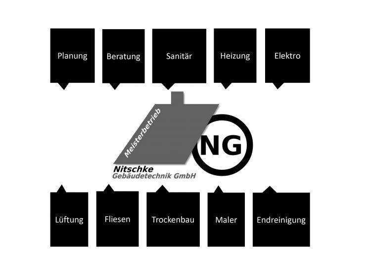 Die Leistungen der Nitschke Gebäudetechnik GmbH